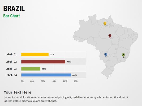 Brazil Bar Chart