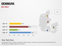 Denmark Bar Chart