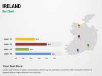 Ireland Bar Chart