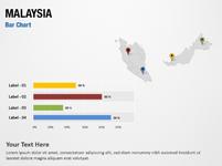 Malaysia Bar Chart