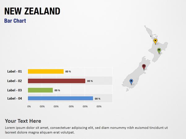 New Zealand Bar Chart