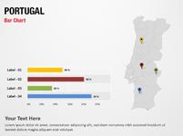 Portugal Bar Chart
